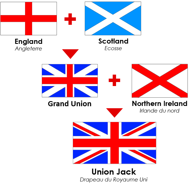 the-flags-that-make-up-the-union-jack-solution-2-aa